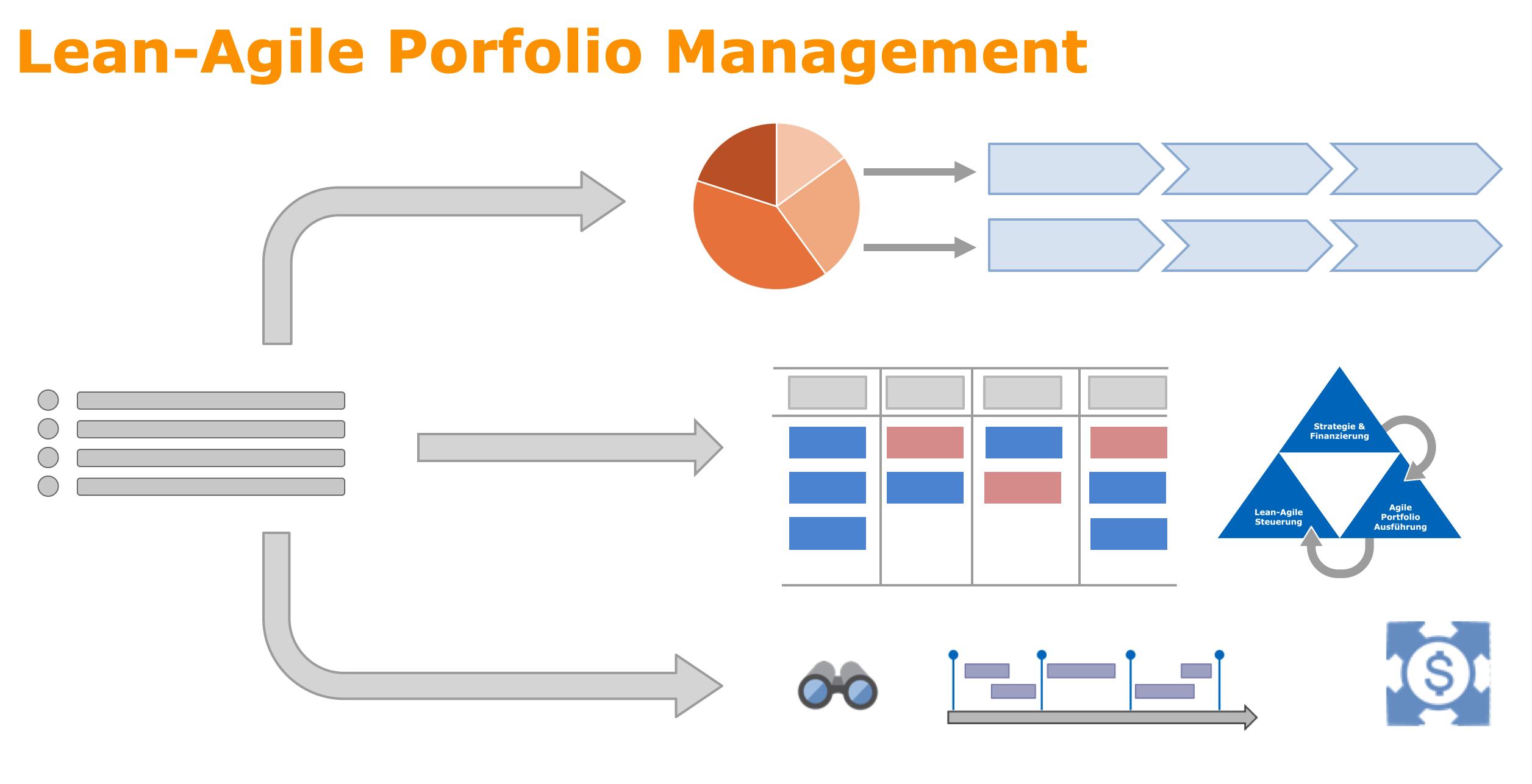 Stammtisch:  Stau im Projektportfolio? Mit Lean Portfolio Management wieder Fluss und somit Fortschritt schaffen.